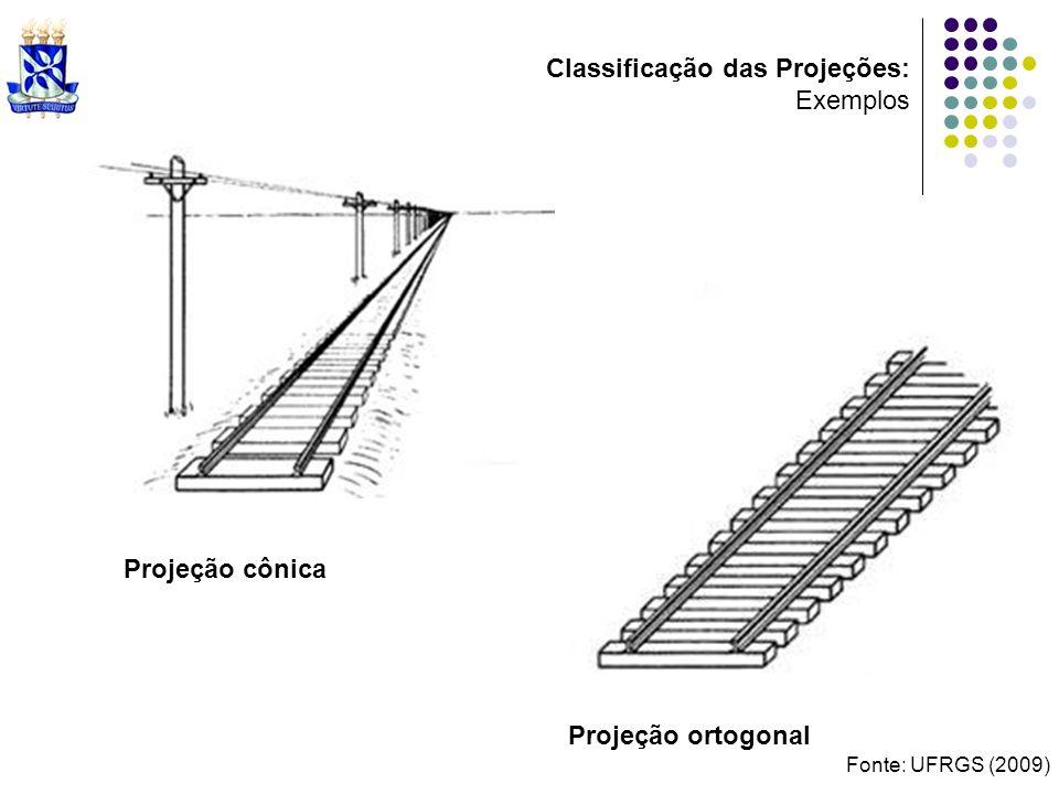 Classificação das Projeções: Exemplos
