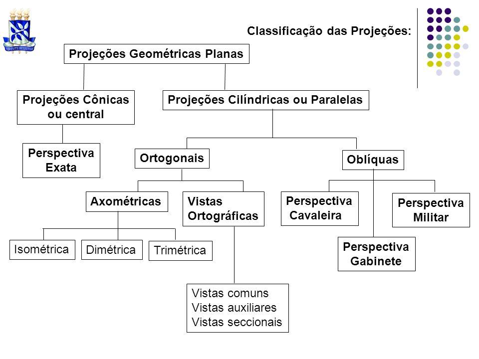 Classificação das Projeções: