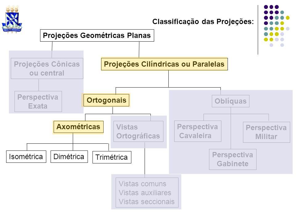Projeções Geométricas Planas