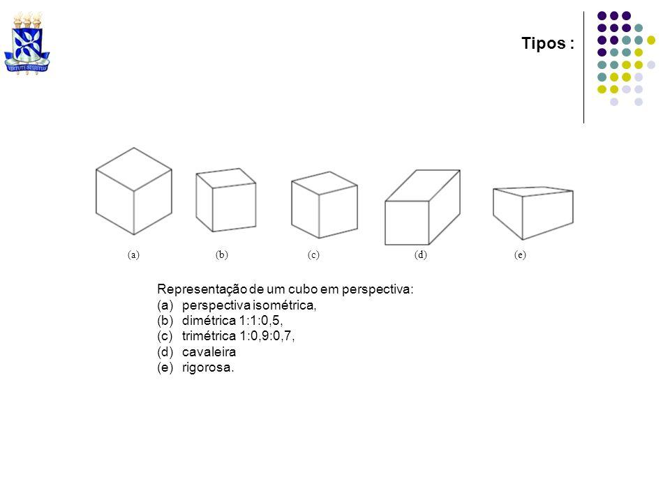 Tipos : Representação de um cubo em perspectiva: