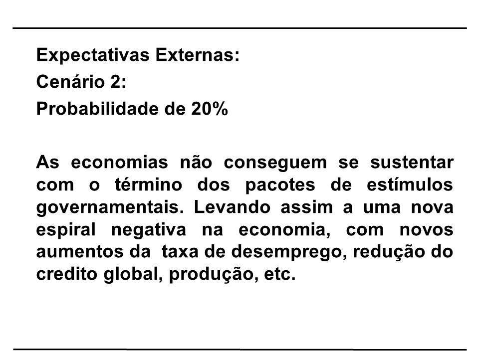 Expectativas Externas: Cenário 2: Probabilidade de 20%