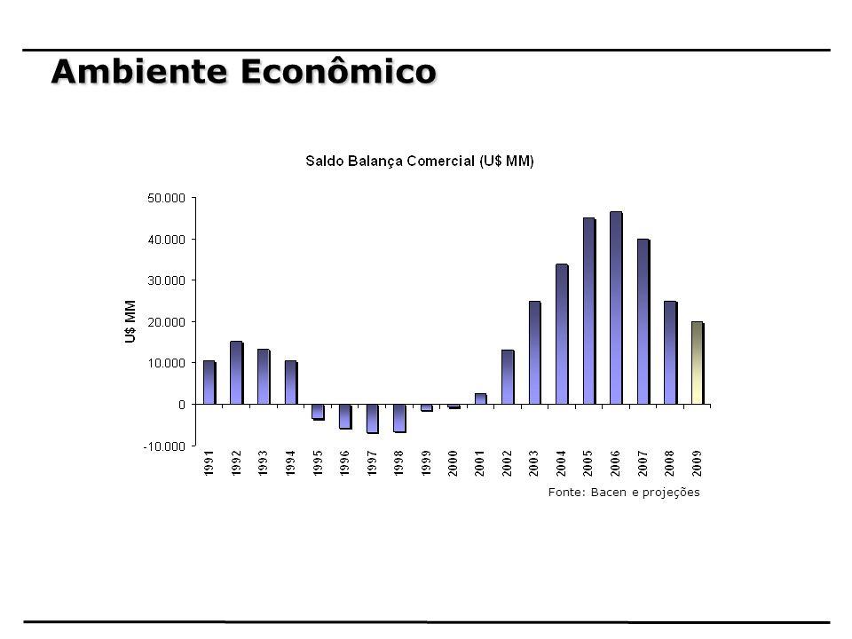 Ambiente Econômico Fonte: Bacen e projeções 18