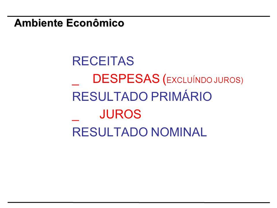 RECEITAS _ DESPESAS (EXCLUÍNDO JUROS) _ JUROS RESULTADO NOMINAL