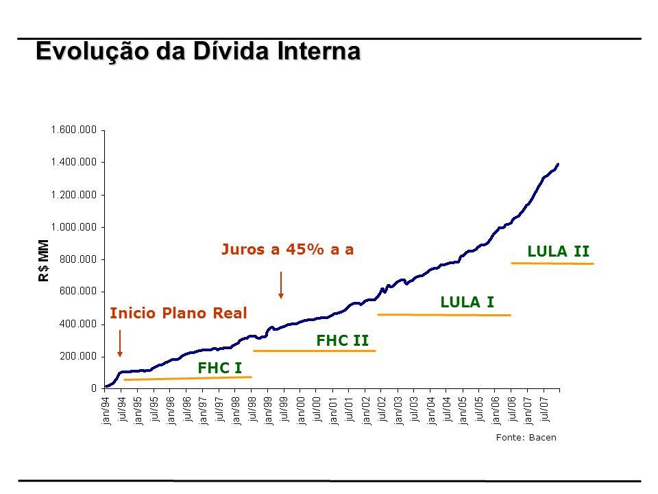 Evolução da Dívida Interna