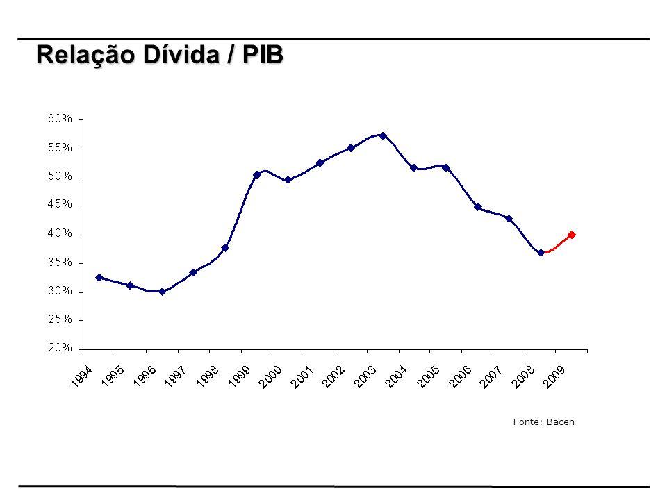Relação Dívida / PIB Fonte: Bacen 22