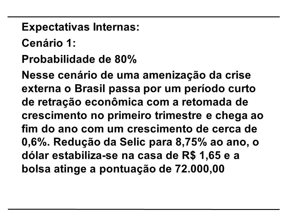 Expectativas Internas: Cenário 1: Probabilidade de 80%