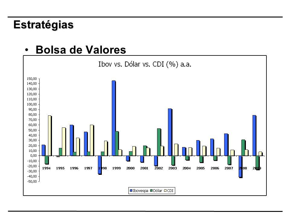Estratégias Bolsa de Valores 33