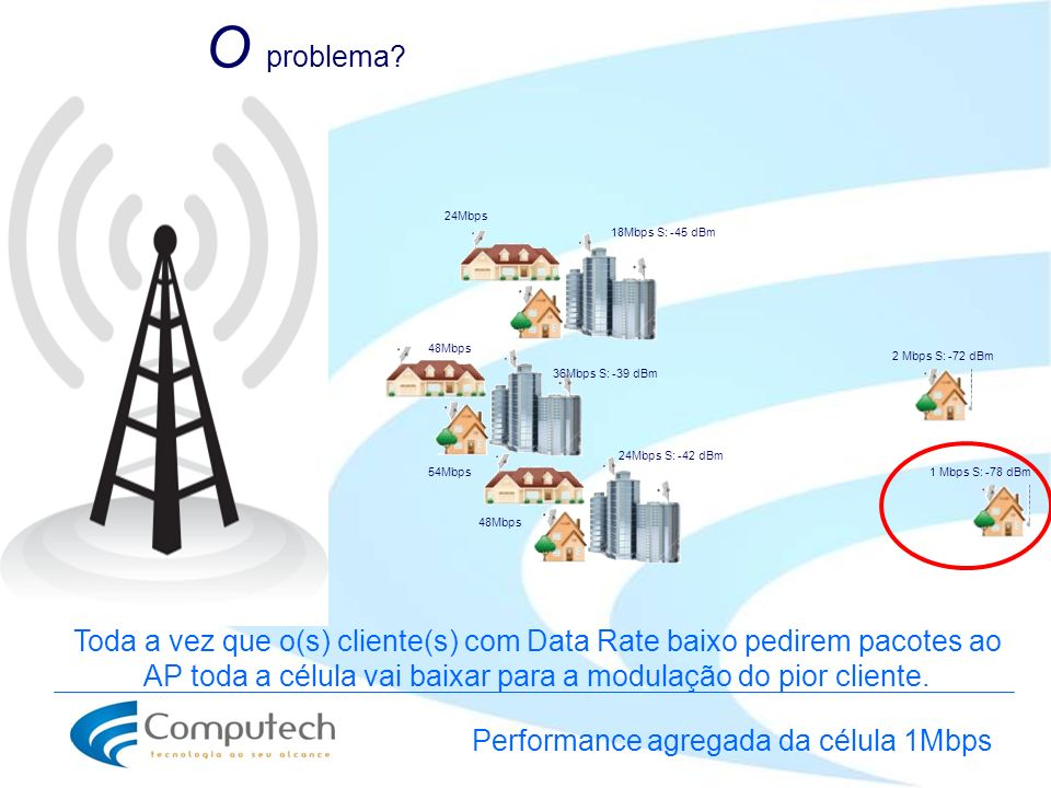 Performance agregada da célula 1Mbps