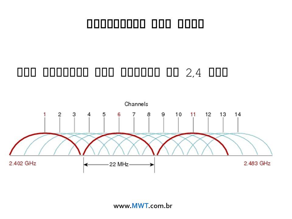 Cobertura Sem Fios Uso correto dos Canais em 2,4 GHz