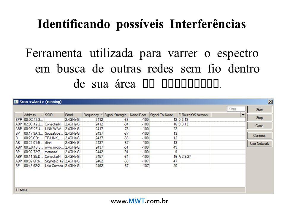 Identificando possíveis Interferências