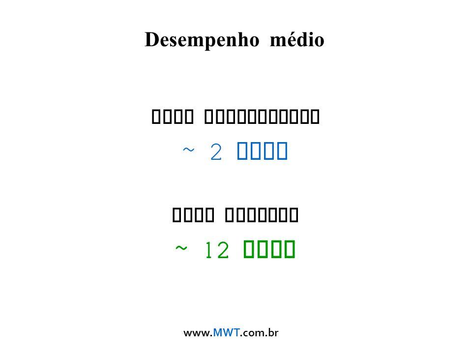 Desempenho médio Modo Tradicional ~ 2 Mbps Modo Nstreme ~ 12 Mbps