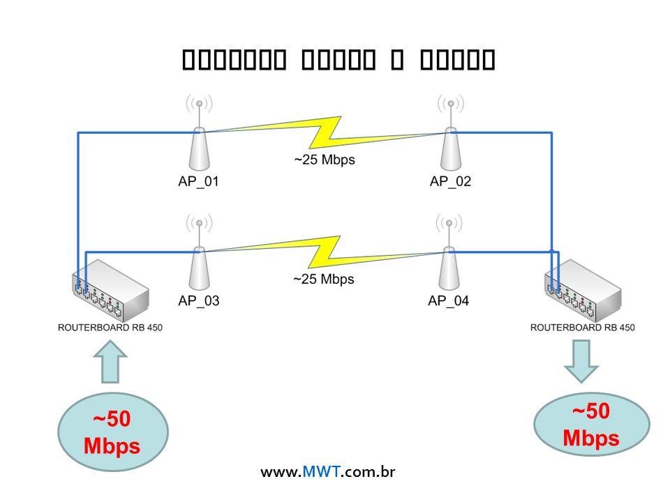 Nstreme Ponto a Ponto ~50 Mbps ~50 Mbps