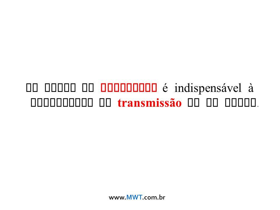 Um sinal de qualidade é indispensável à capacidade de transmissão de um canal.