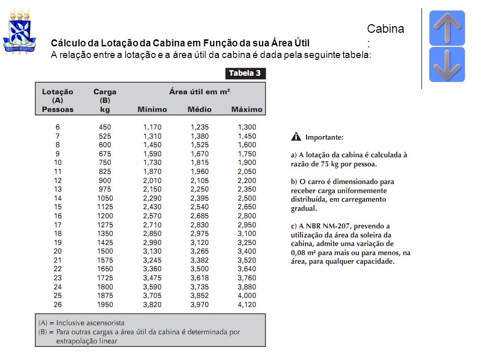 Cabina: Cálculo da Lotação da Cabina em Função da sua Área Útil