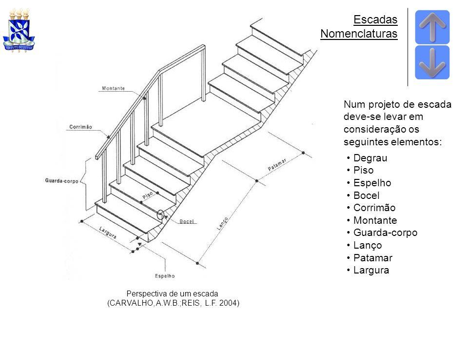 Escadas Nomenclaturas Num projeto de escada deve-se levar em