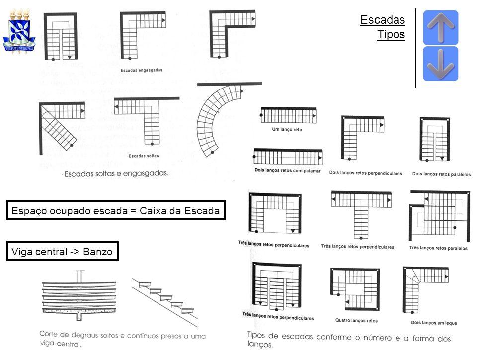 Escadas Tipos Espaço ocupado escada = Caixa da Escada