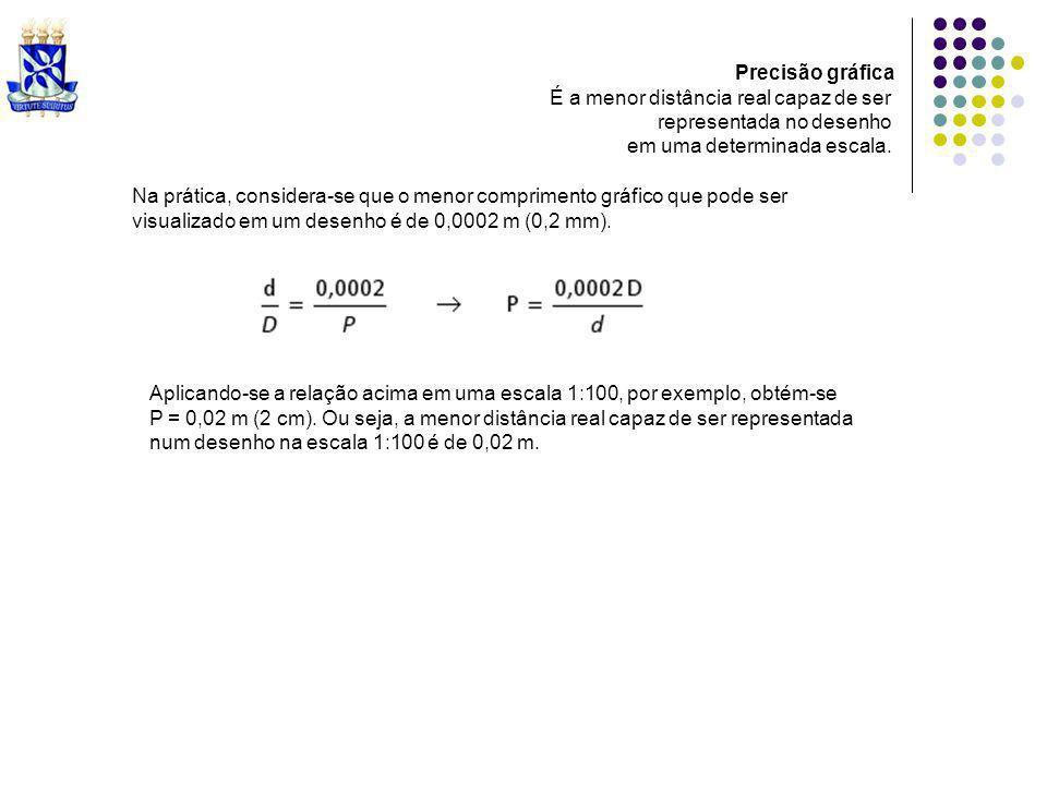 Precisão gráfica É a menor distância real capaz de ser. representada no desenho. em uma determinada escala.