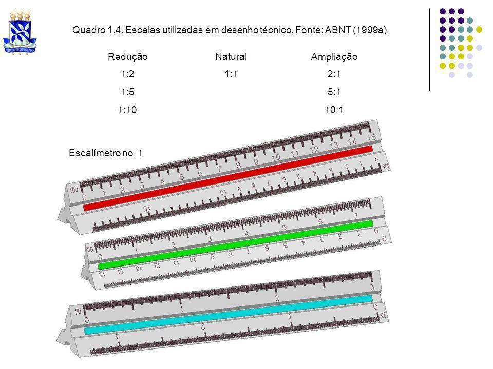 Quadro 1.4. Escalas utilizadas em desenho técnico. Fonte: ABNT (1999a).