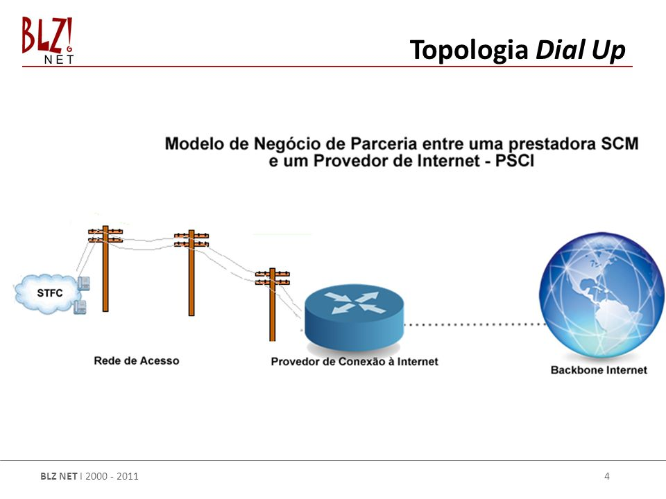 Topologia Dial Up