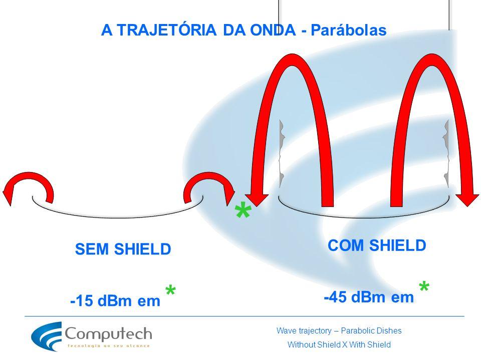 A TRAJETÓRIA DA ONDA - Parábolas