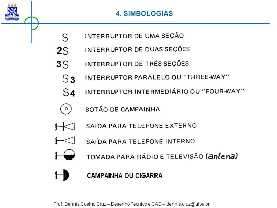 4. SIMBOLOGIAS