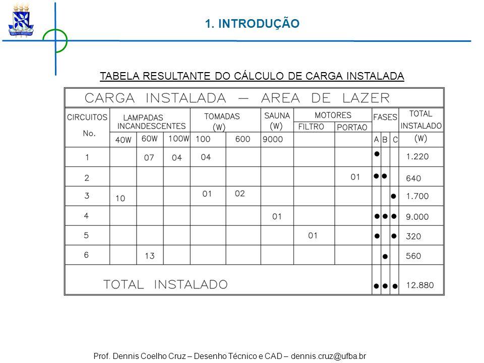 1. INTRODUÇÃO TABELA RESULTANTE DO CÁLCULO DE CARGA INSTALADA