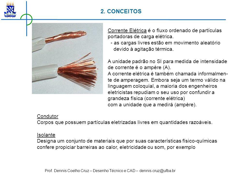 2. CONCEITOS Corrente Elétrica é o fluxo ordenado de partículas