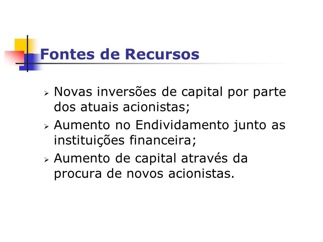 Fontes de Recursos Novas inversões de capital por parte dos atuais acionistas; Aumento no Endividamento junto as instituições financeira;