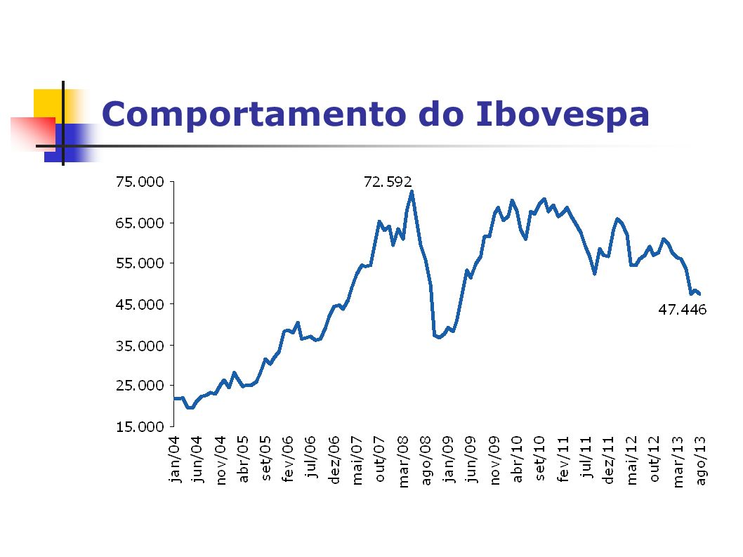 Comportamento do Ibovespa