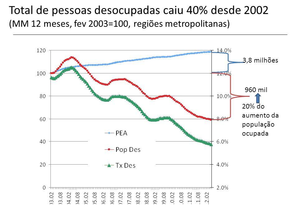 Total de pessoas desocupadas caiu 40% desde 2002 (MM 12 meses, fev 2003=100, regiões metropolitanas)