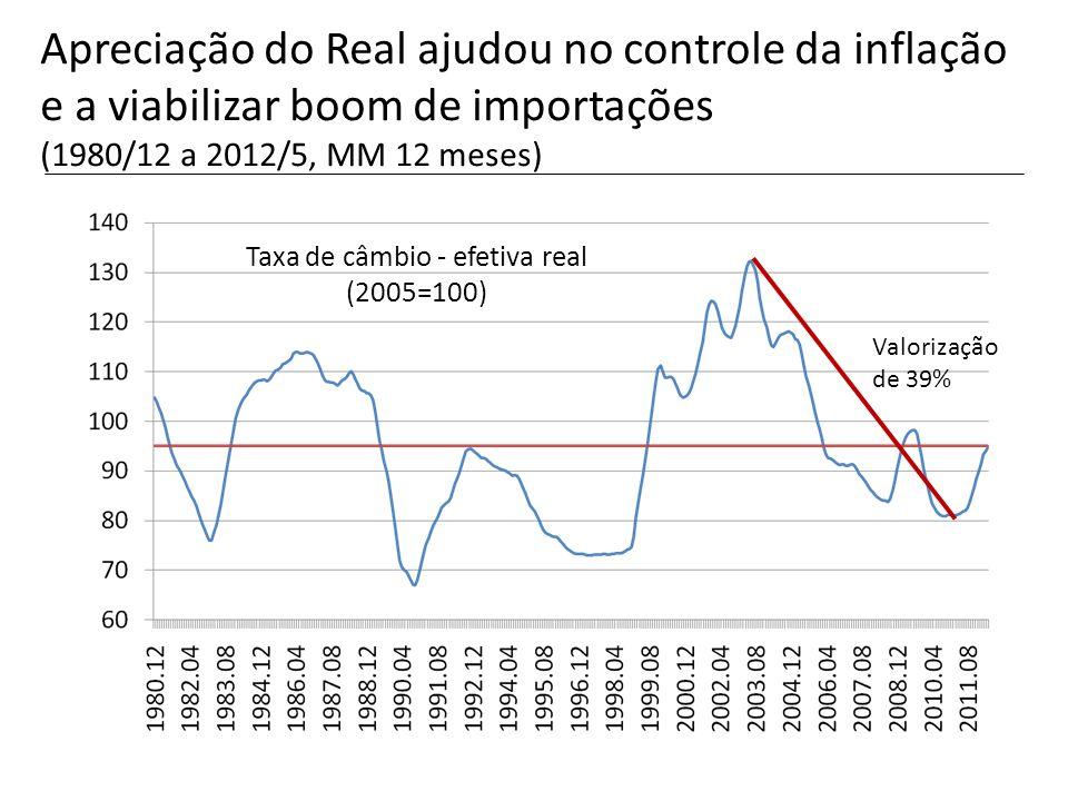 Taxa de câmbio - efetiva real (2005=100)