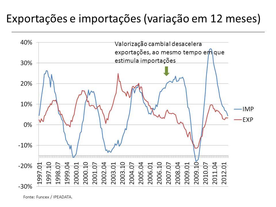 Exportações e importações (variação em 12 meses)