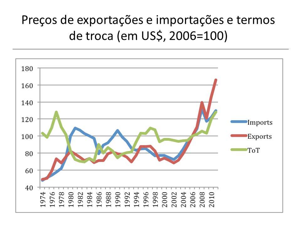 Preços de exportações e importações e termos de troca (em US$, 2006=100)