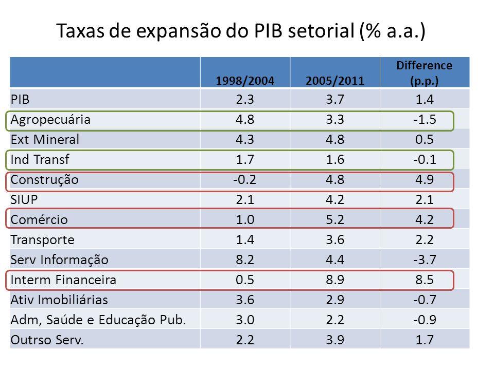 Taxas de expansão do PIB setorial (% a.a.)