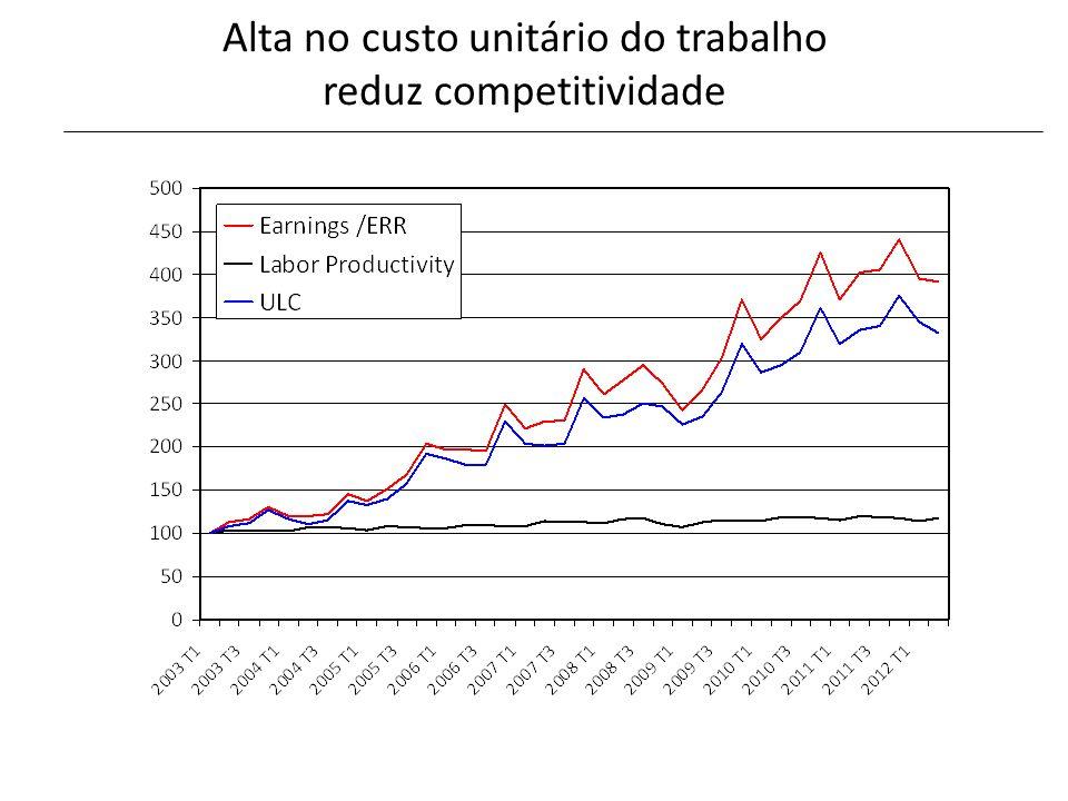 Alta no custo unitário do trabalho reduz competitividade