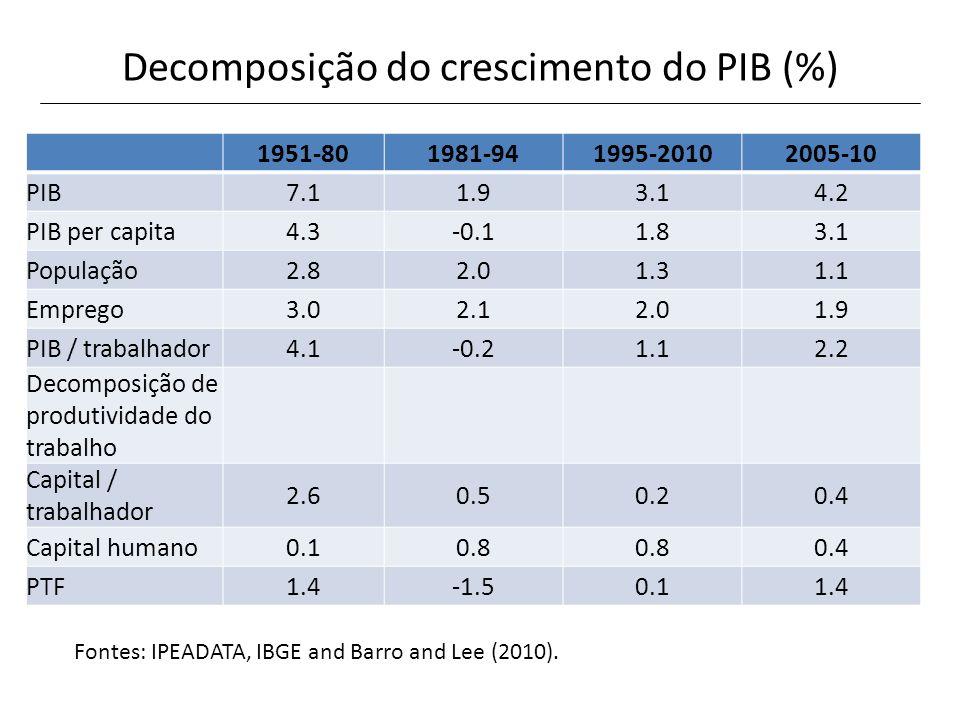 Decomposição do crescimento do PIB (%)