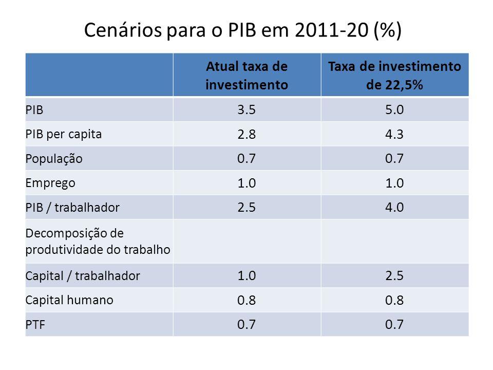 Cenários para o PIB em 2011-20 (%)