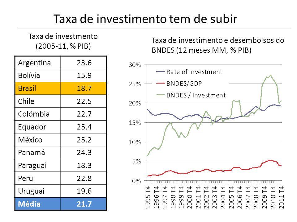 Taxa de investimento tem de subir