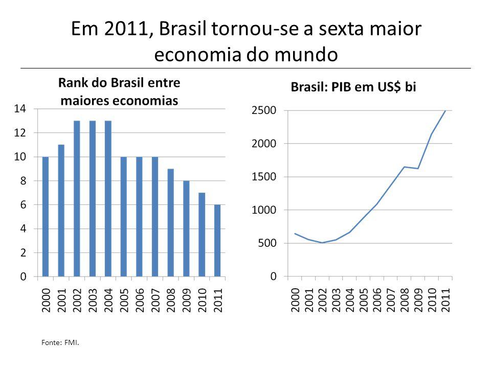 Em 2011, Brasil tornou-se a sexta maior economia do mundo