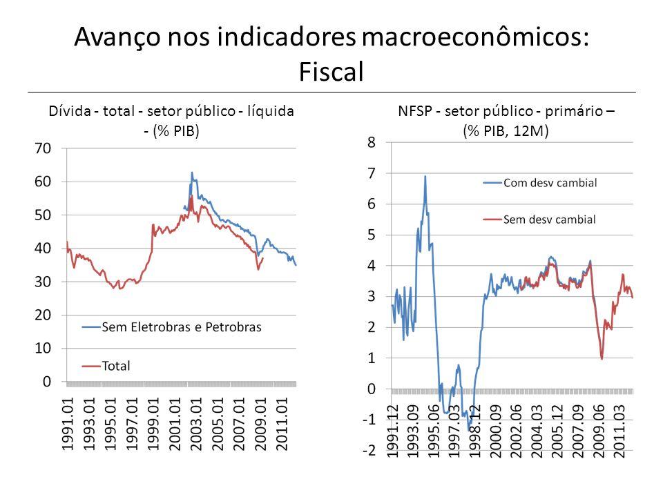 Avanço nos indicadores macroeconômicos: Fiscal