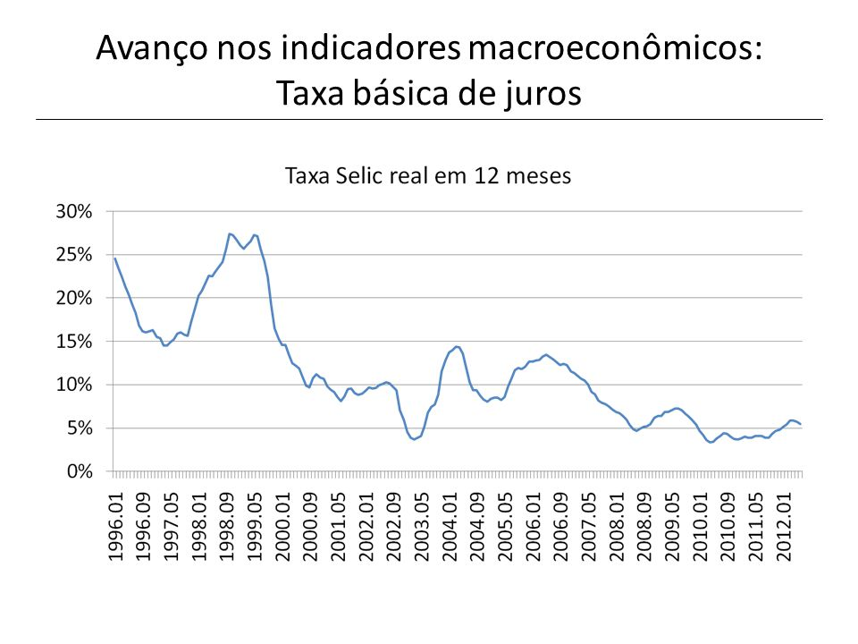 Avanço nos indicadores macroeconômicos: Taxa básica de juros