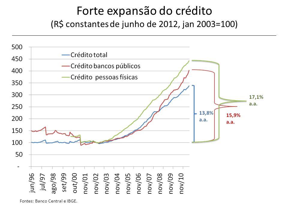 Forte expansão do crédito (R$ constantes de junho de 2012, jan 2003=100)