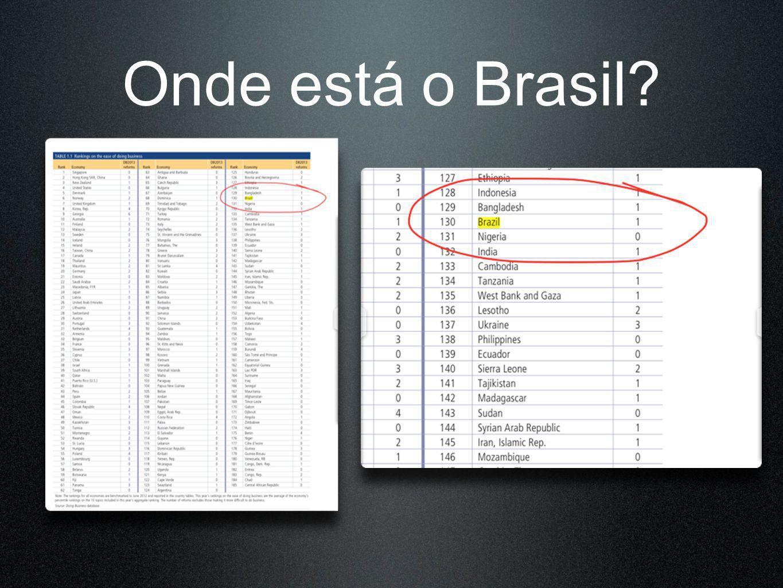 Onde está o Brasil