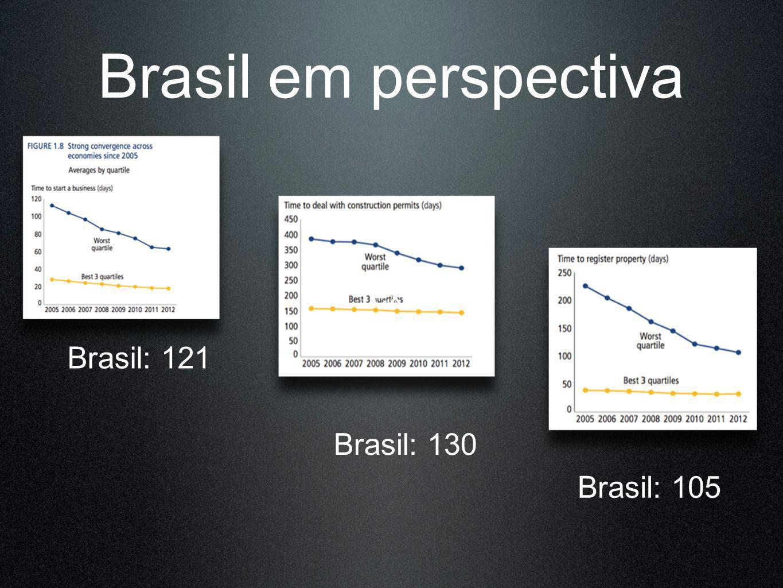 Brasil em perspectiva Texto Brasil: 121 Brasil: 130 Brasil: 105