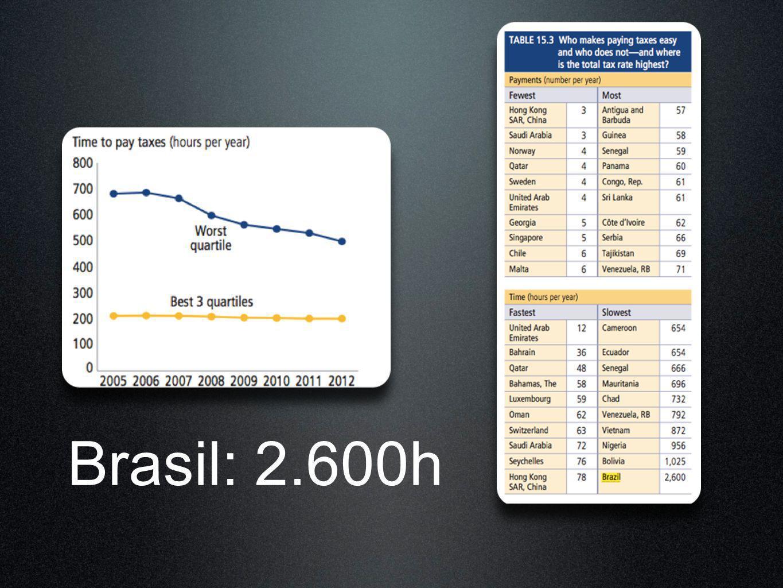 Brasil: 2.600h