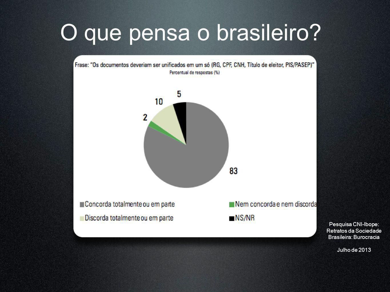 O que pensa o brasileiro