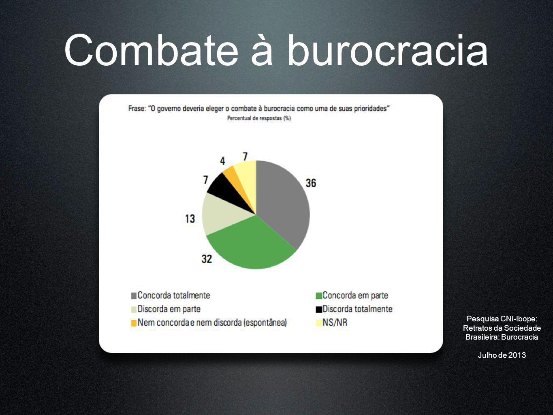 Retratos da Sociedade Brasileira: Burocracia