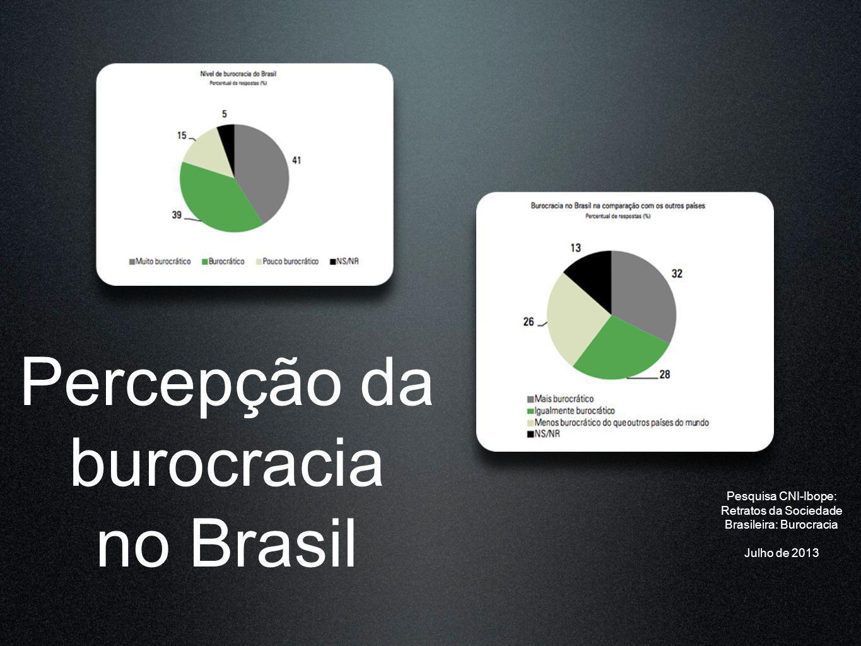 Percepção da burocracia no Brasil