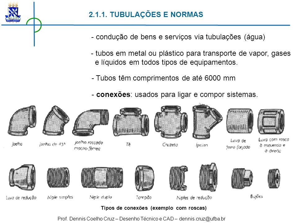 - condução de bens e serviços via tubulações (água)
