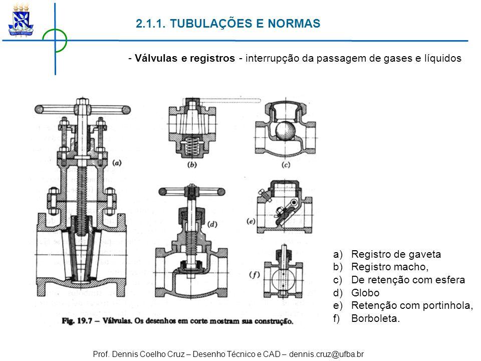 2.1.1. TUBULAÇÕES E NORMAS - Válvulas e registros - interrupção da passagem de gases e líquidos. Registro de gaveta.